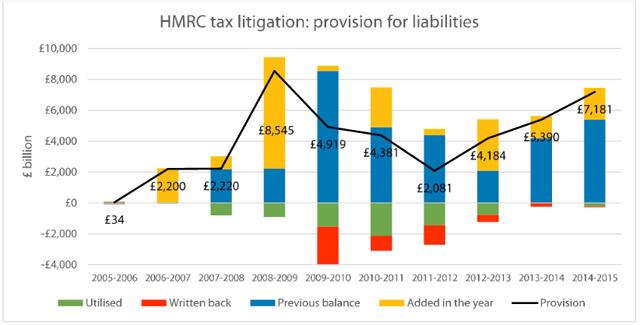 obr chart litigation 2015
