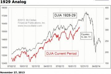 Wall Street 2013 vs 1929