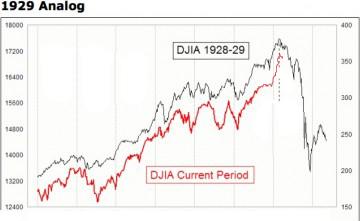 1929-2016 DJIA