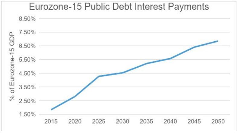 ez public debt
