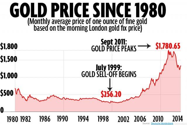 GoldSaleBrown