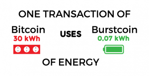 new-burst-vs-bitcon-kwh-battery