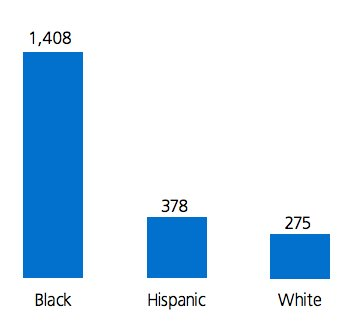 incarceration-rate-by-race