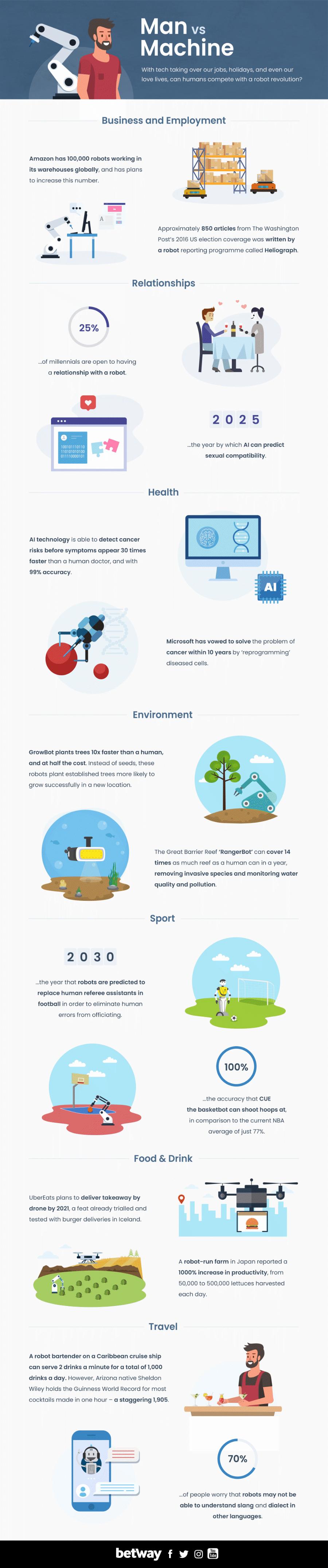 robots ai infographic