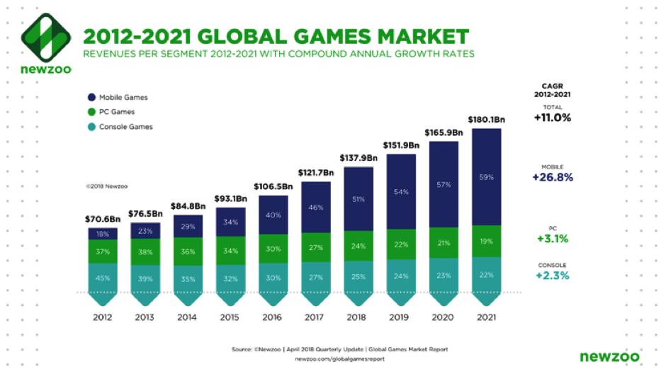 games market