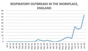 respiratory outbreaks